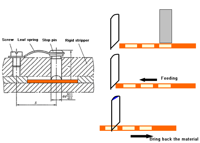 The working principle of the belt-type blocking device