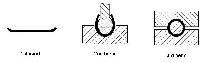 Three steps bending big circle