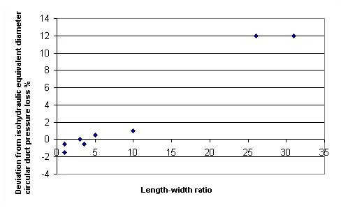 Comparison of pressure loss between smooth rectangular duct and circular duct with different length-width ratio