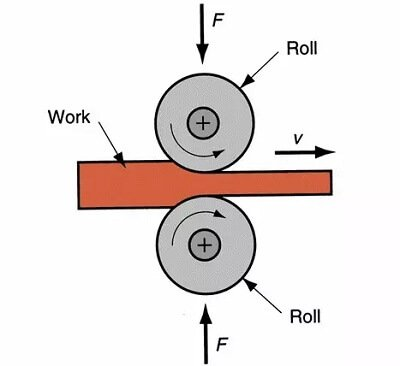 Rolling technological process
