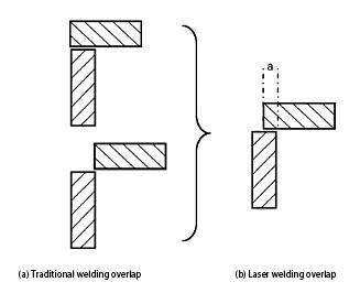 Improvement of fillet welding seam overlap
