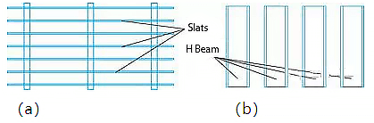 insufficient support of the slats