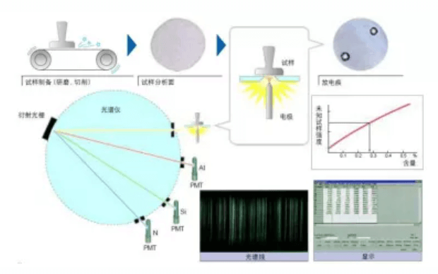 Emission spectrometer principle