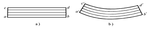 Straighteningprinciple
