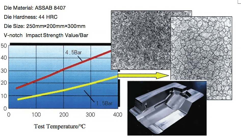 The influence of different heat treatment processes on the structure and properties of the die