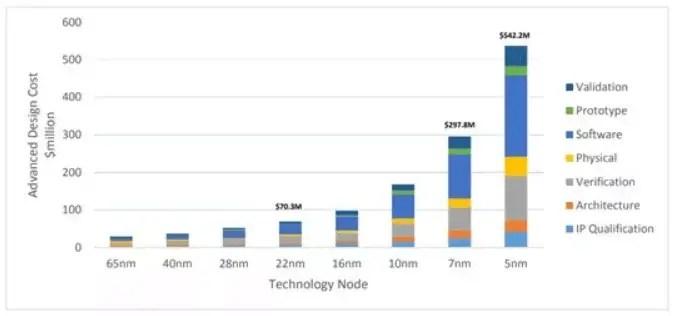 Advanced Design Cost Evolution (source IBS data)
