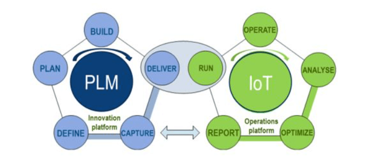 Relationship between PLM and IoT
