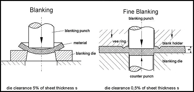 difference between ordinary blanking and fine blanking