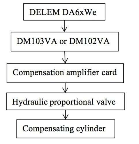 Fig. 1 Block diagram of control principle