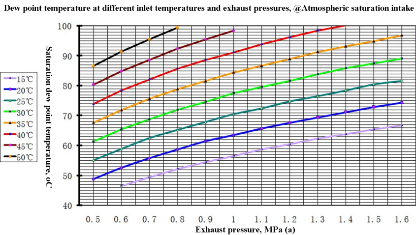 Fig. 14 Saturated air pressure dew point