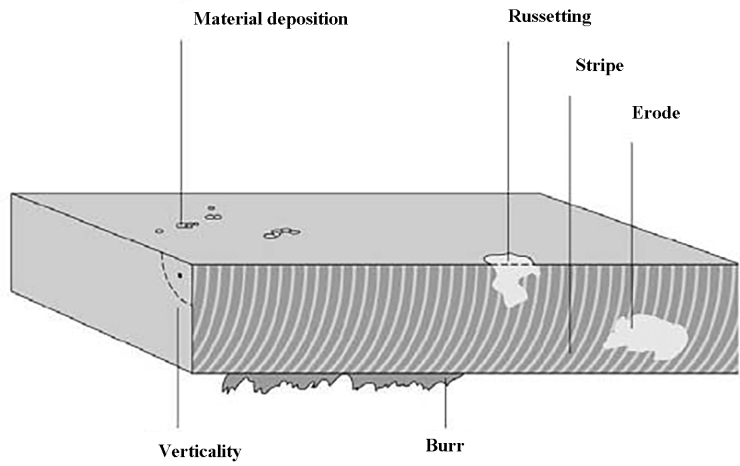 Fig. 4 Key factors of evaluating laser cutting quality