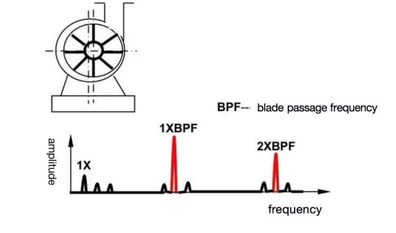 Blade passage frequency