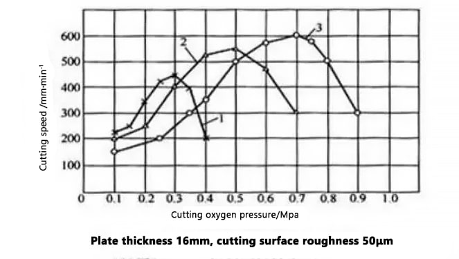 The influence of cutting oxygen pressure on cutting speed