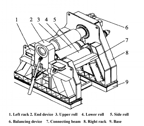 Fig. 1 Structure of four-roll plate bending machine