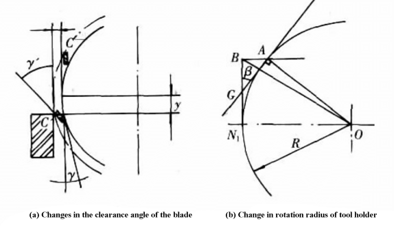 Fig. 2 Change in clearance angle and rotation radius of the knife edge in the swing-type plate shear processing