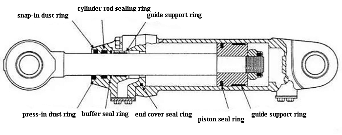 Fig. 2 The position of different seal rings.