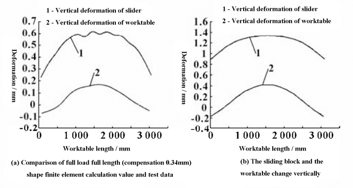 Fig. 4 Comparison of vertical deformation between slide block and worktable