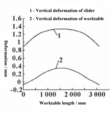 Fig. 6 Comparison of vertical deformation of slide block and worktable after compensation optimization