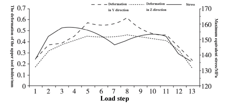 Fig. 6 Deformation and maximum equivalent stress of upper tool holder in Y and Z directions