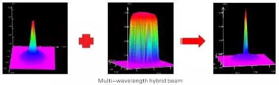 Hybrid welding beam
