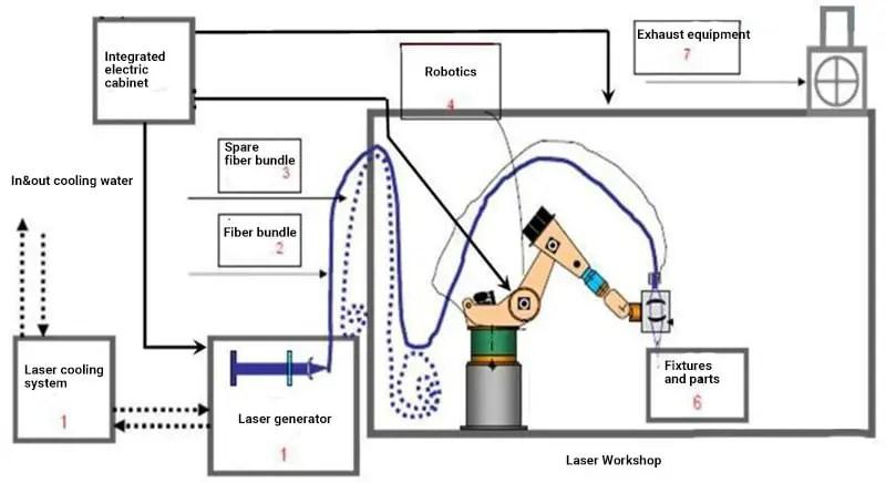 Laser brazing system