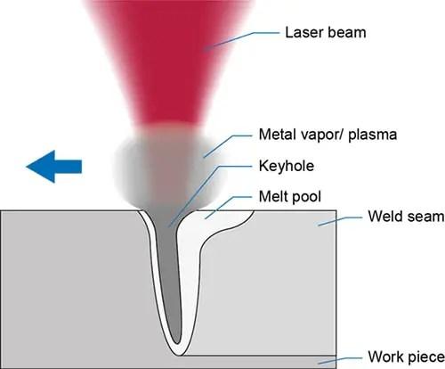 Laser deep penetration welding