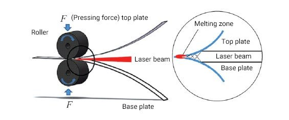 Principle diagram of laser pressure welding
