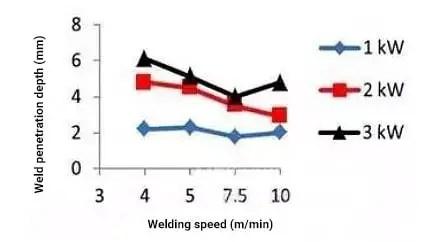 The influence of welding speed on RLW welding depth