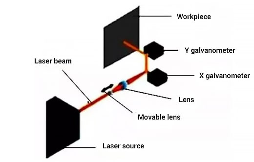 Typical components that make up the scan head