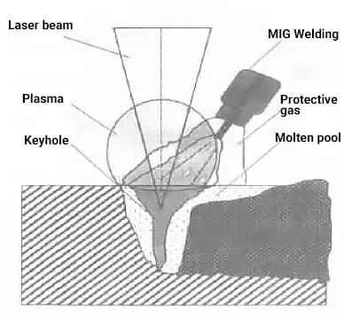 basic principle of laser-MIG composite welding