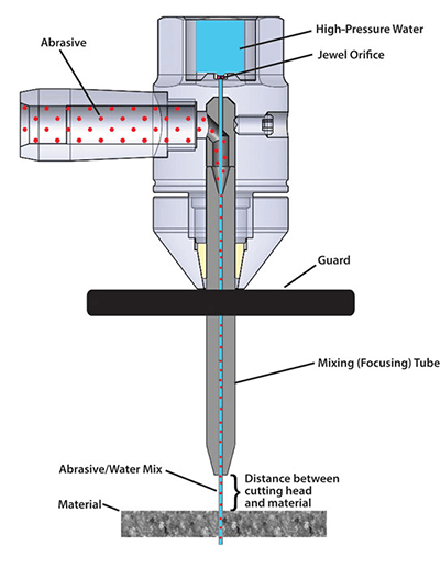 Features of abrasive waterjet