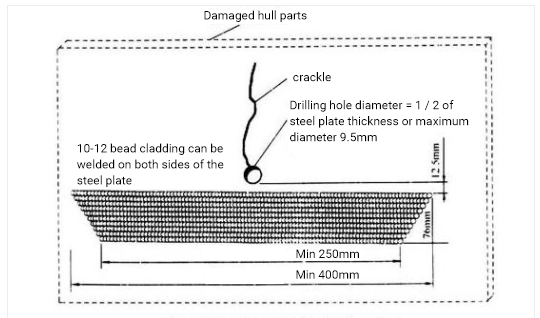 Prevention of crack propagation in steel plate