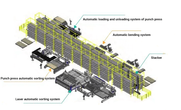 Schematic diagram of FMS processing line in automatic intelligent warehouse