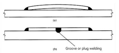 Schematic diagram of positioning reinforcing plate by plug welding or groove welding