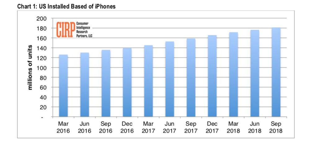 iPhone attivi in USA in aumento, ma la crescita è più lenta