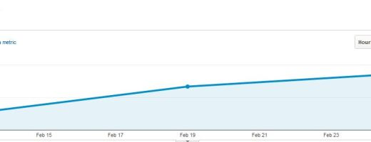 blog traffic, twitter, increasing traffic, retweets, google analytics