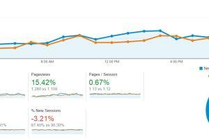 5 Ways I Use Google Analytics to Improve My Blog's Content