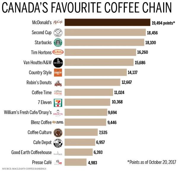 canada-favourite-coffee-chain