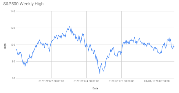 S&P500 weekly highs from 1970 to 1978