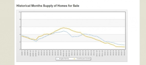 Contra Costa Housing Supply