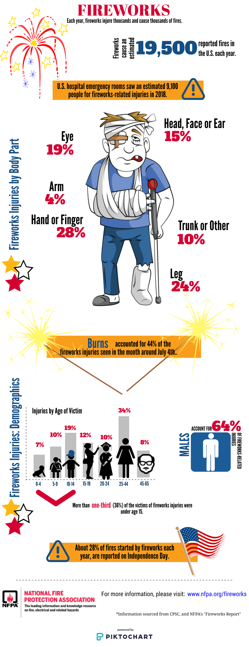 fireworks info graphic from NFPA.org Each year fireworks injure thousand and cause thousands of fires.