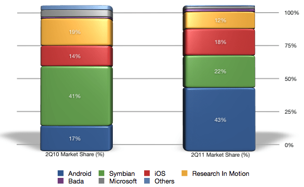 Mobile Smartphone Operating System Market Share