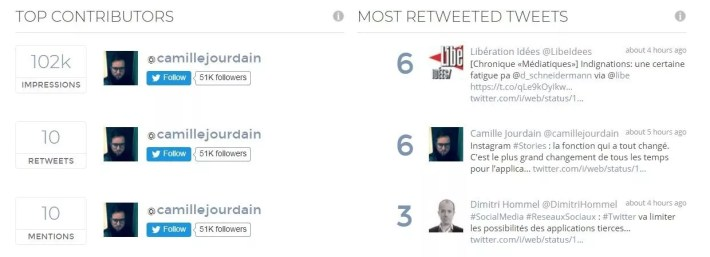 hashtag top contributors