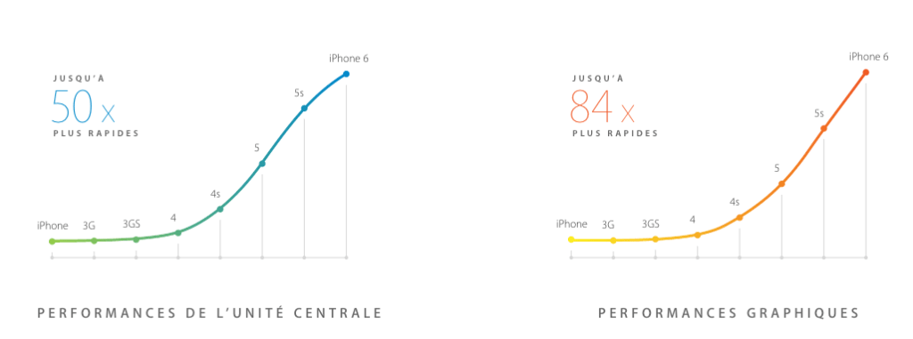 iphone 6 puce a8 performances