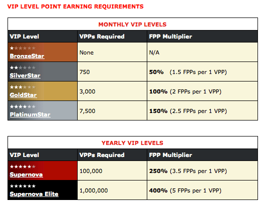 Pokerstars VIP Bonus