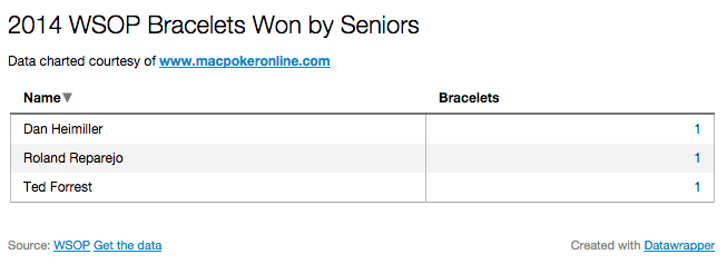 2014 WSOP Bracelets Won by Seniors