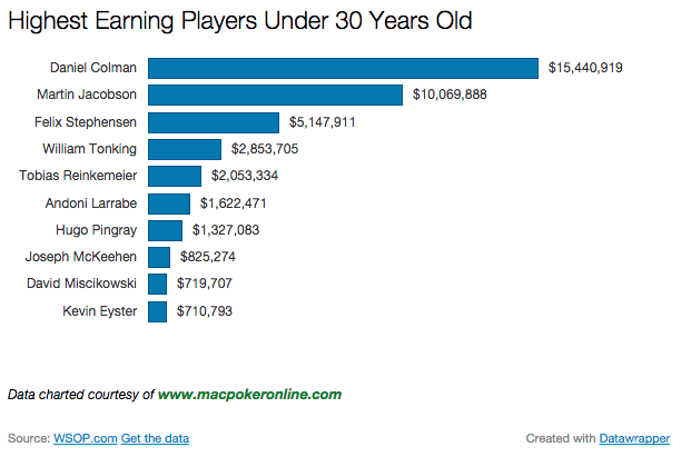 2014 WSOP by Earnings Under 30 Years Old