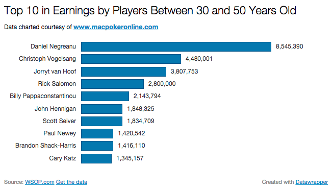 2014 WSOP by Earnings 30 to 50 Chart