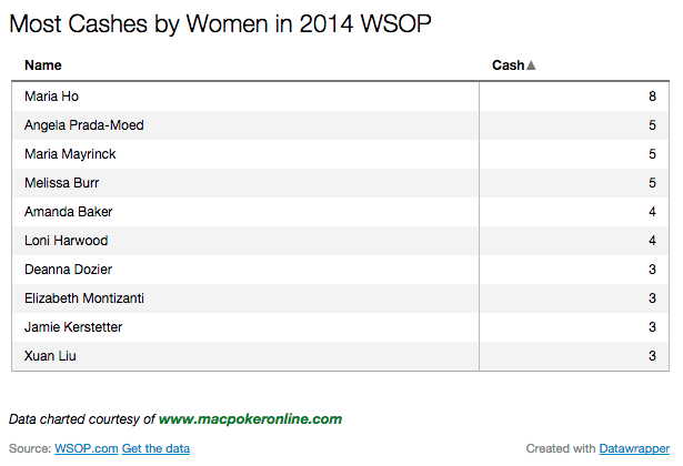 2014 WSOP Most Cashes by Women Chart