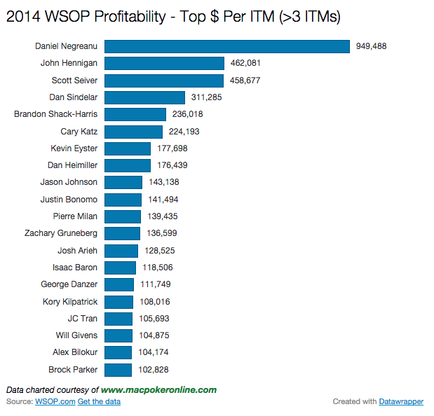 2014 WSOP Most Profitable Chart >3 ITMs